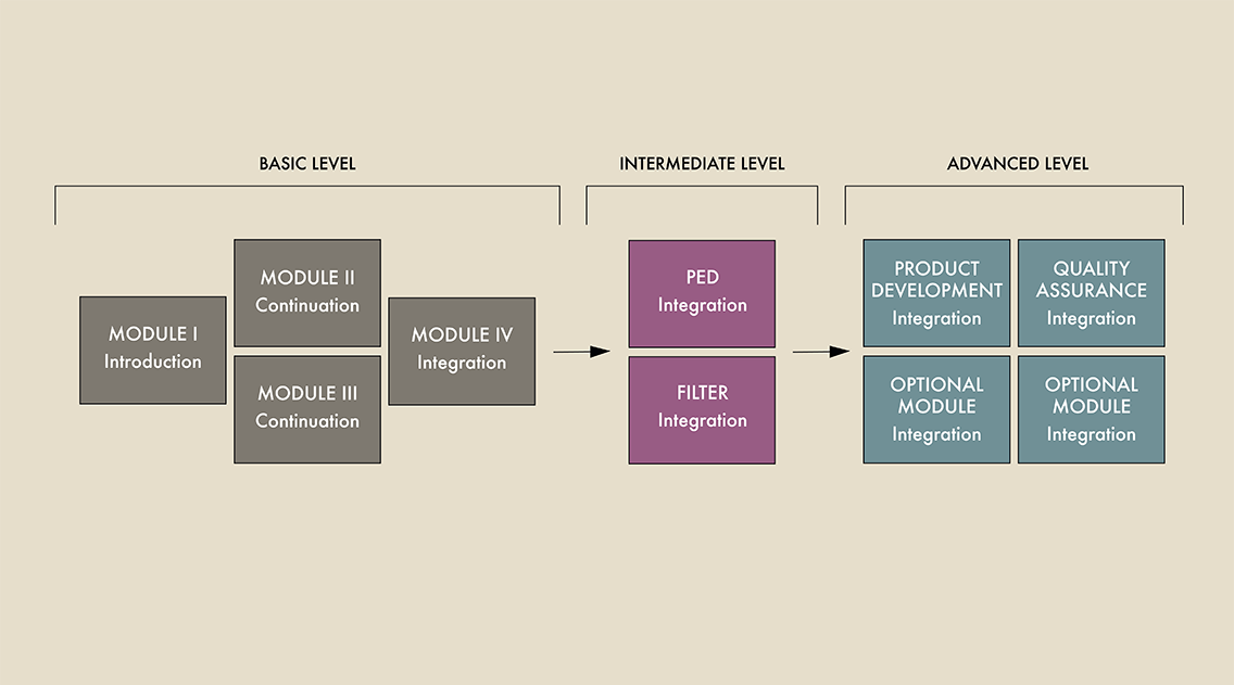 The Education Modules