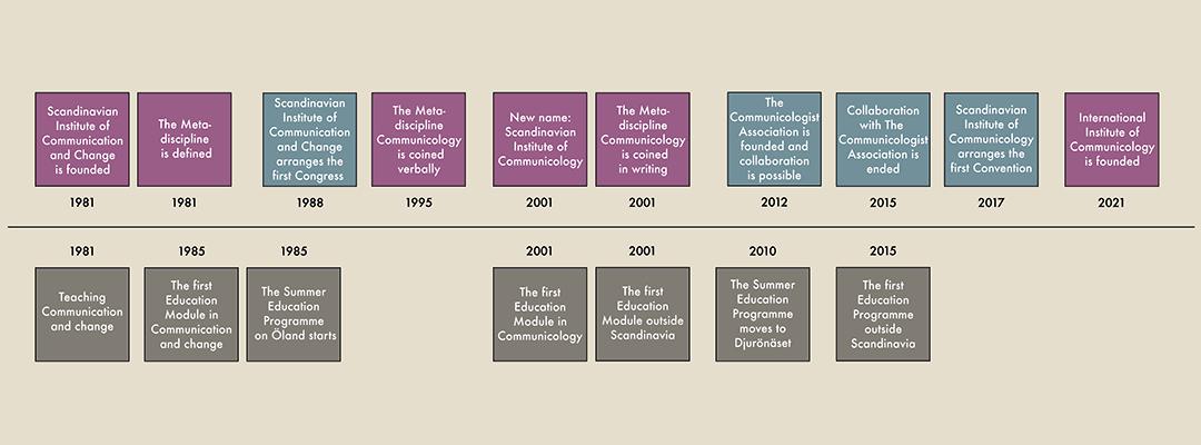 A historical timeline